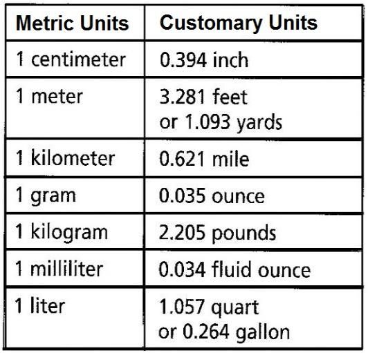 Metric customary chart math measurements pinterest - Conversion table of units of measurement ...