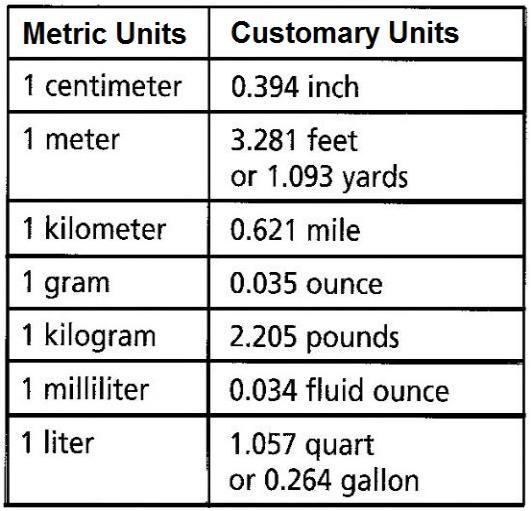 Metric Customary Chart Converting Metric Units Metric Metric Units
