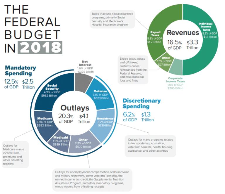 Should We Soak the Rich Into Oblivion? Federal budget