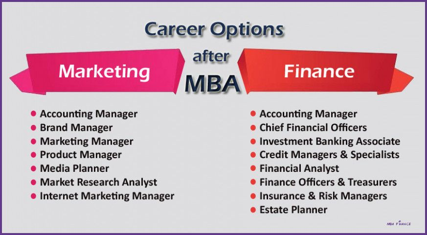 Understand The Background Of Mba Finance Now Mba Finance Business Management Degree Mba Finance