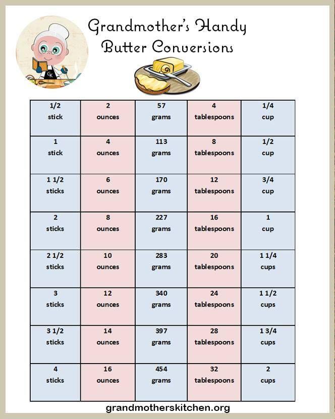 Sign In Butter Measurements Cooking Measurements Baking Measurements