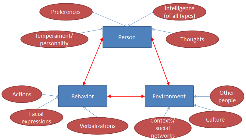 Bandura S Triadic Reciprocal Determinism Repinned By Www Betterlifetransitions Com Educational Psychology Behavior Change Theory Social Work