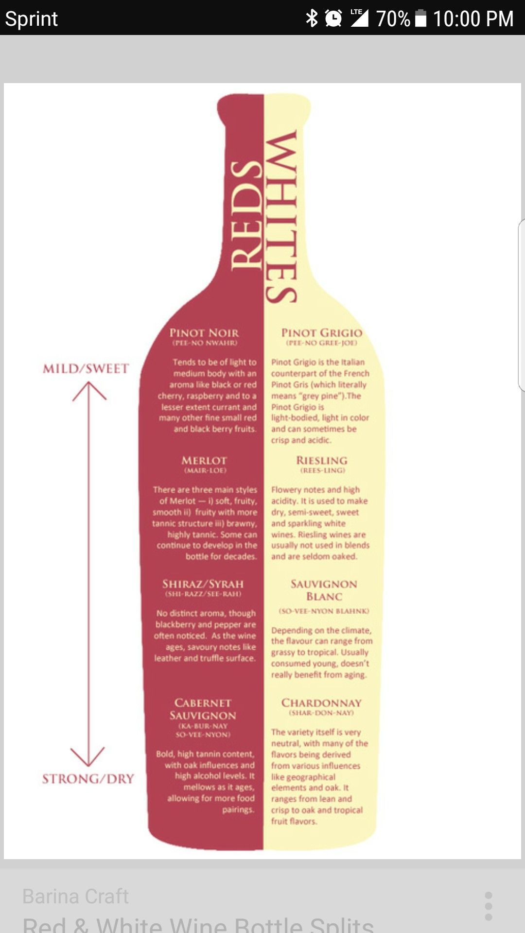Pin By Shawn Dorsey On Nore S Living Room With Images Wine Chart Drinks Wines