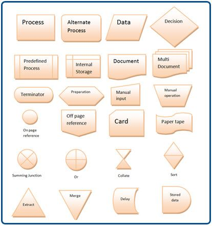 Flowchart symbols and their meanings also iso rh pinterest