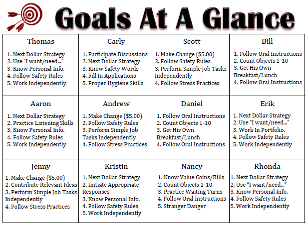 Goals At A Glance (Empowered By THEM)   Goal, Student goals and ...