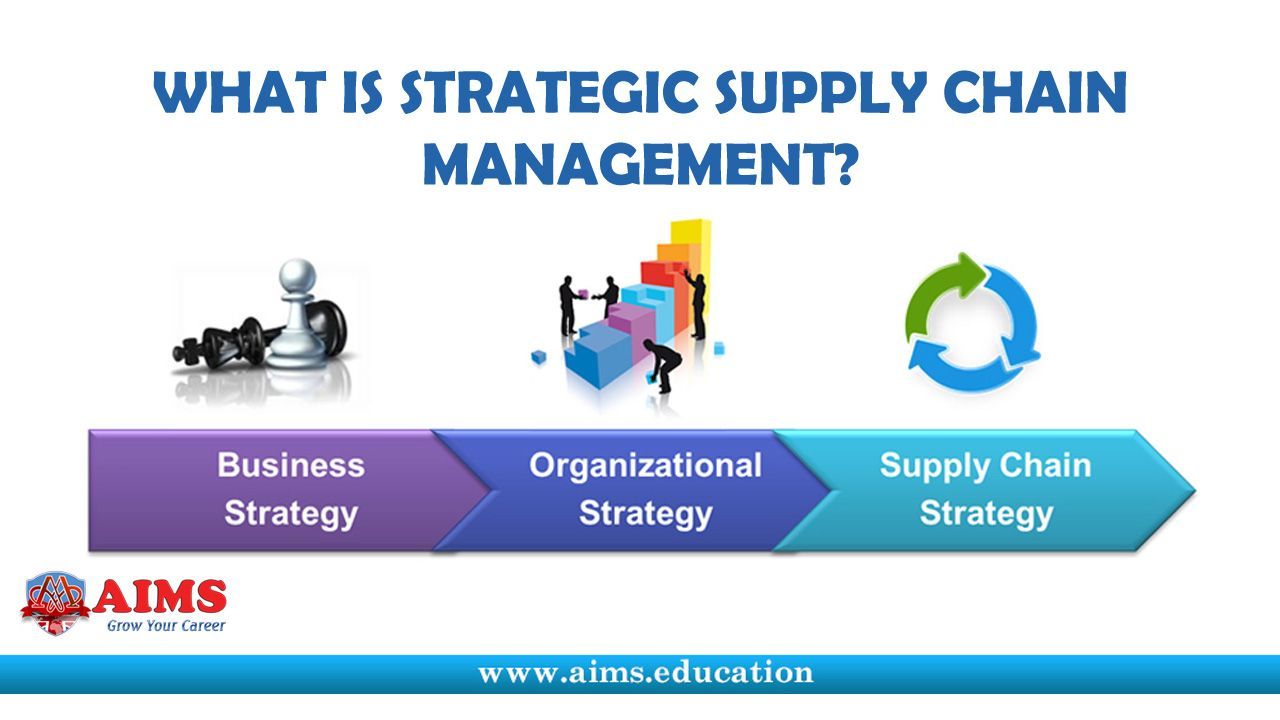 """Supply Chain Strategy is defined as """"A strategy for how"""