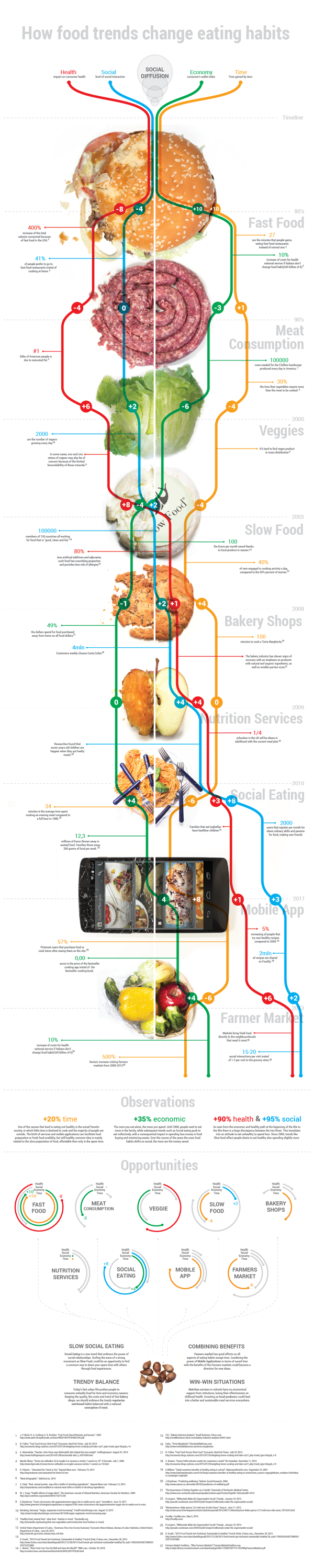 [Infographic] How Food Trends Change Eating Habits