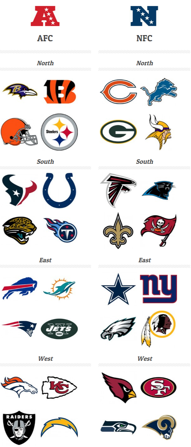 Equipas Nfl Football Teams All Nfl Teams Nfl Divisions