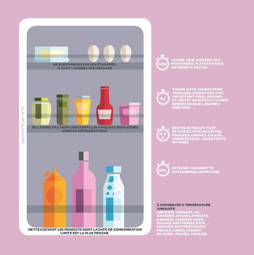 Pour organiser votre frigo, faites attention aux emballages en - faire plan de maison en ligne