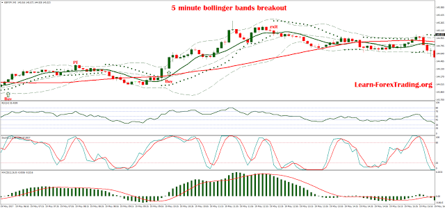 5 minute Bollinger Bands Breakout is a trading system based