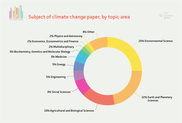 Analysis The Most Cited Climate Change Papers Climate Change Science Biology Climates