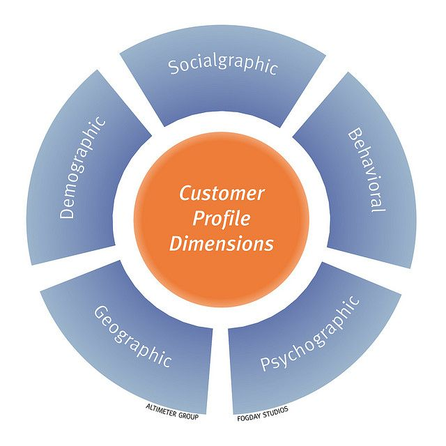 Customer Profile Dimensions Profile - customer profile