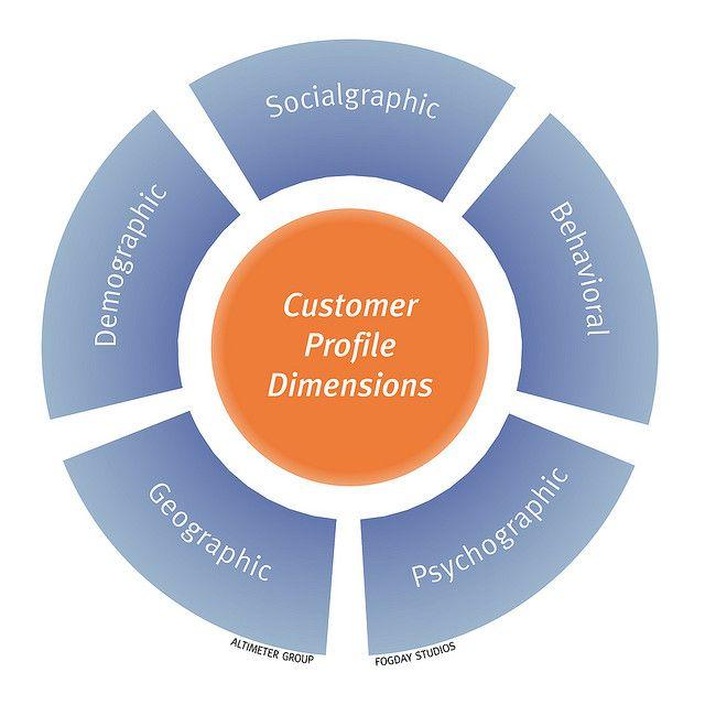 Customer Profile Dimensions  Profile