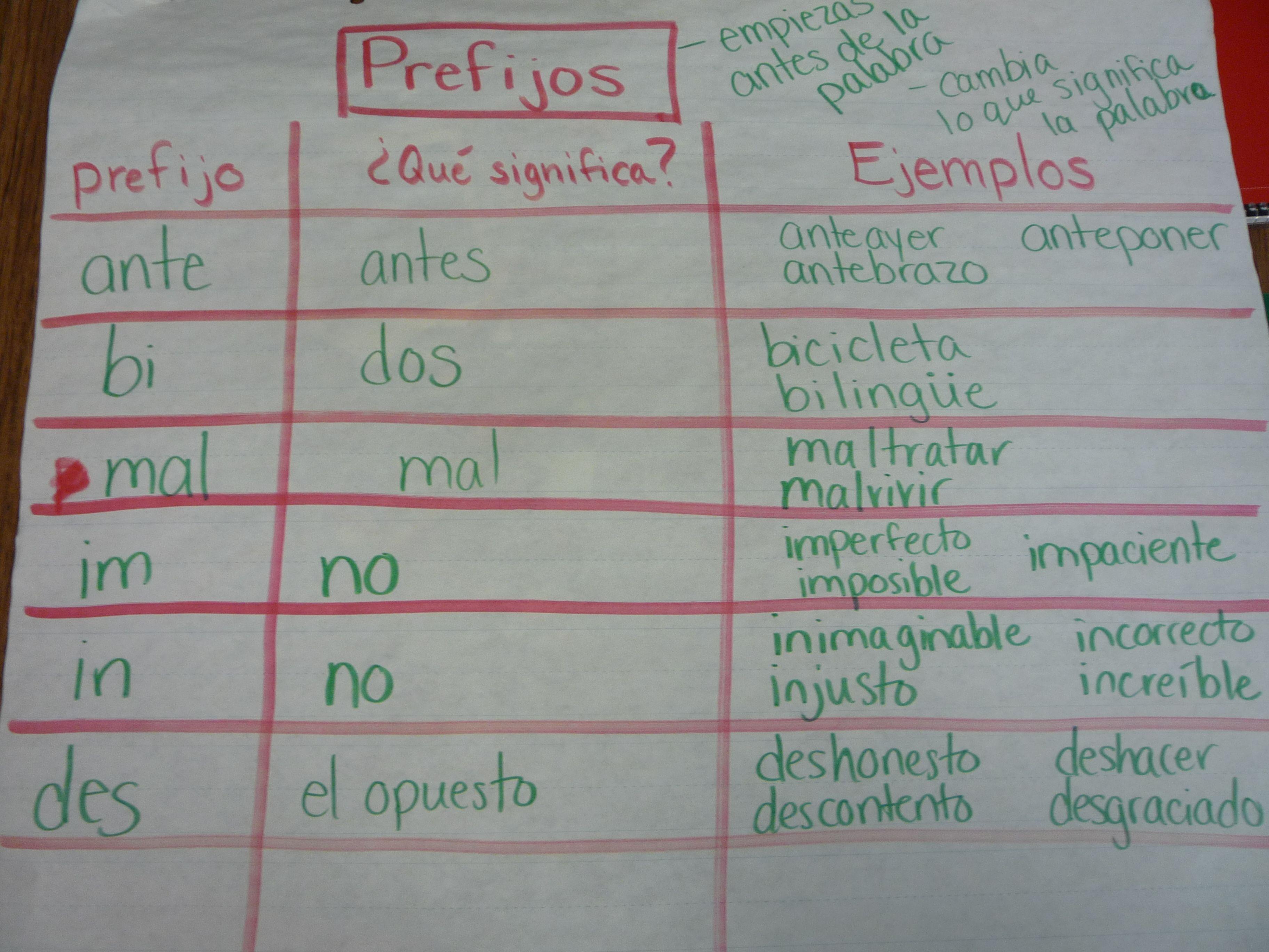 Prefixes In Spanish Prefijos