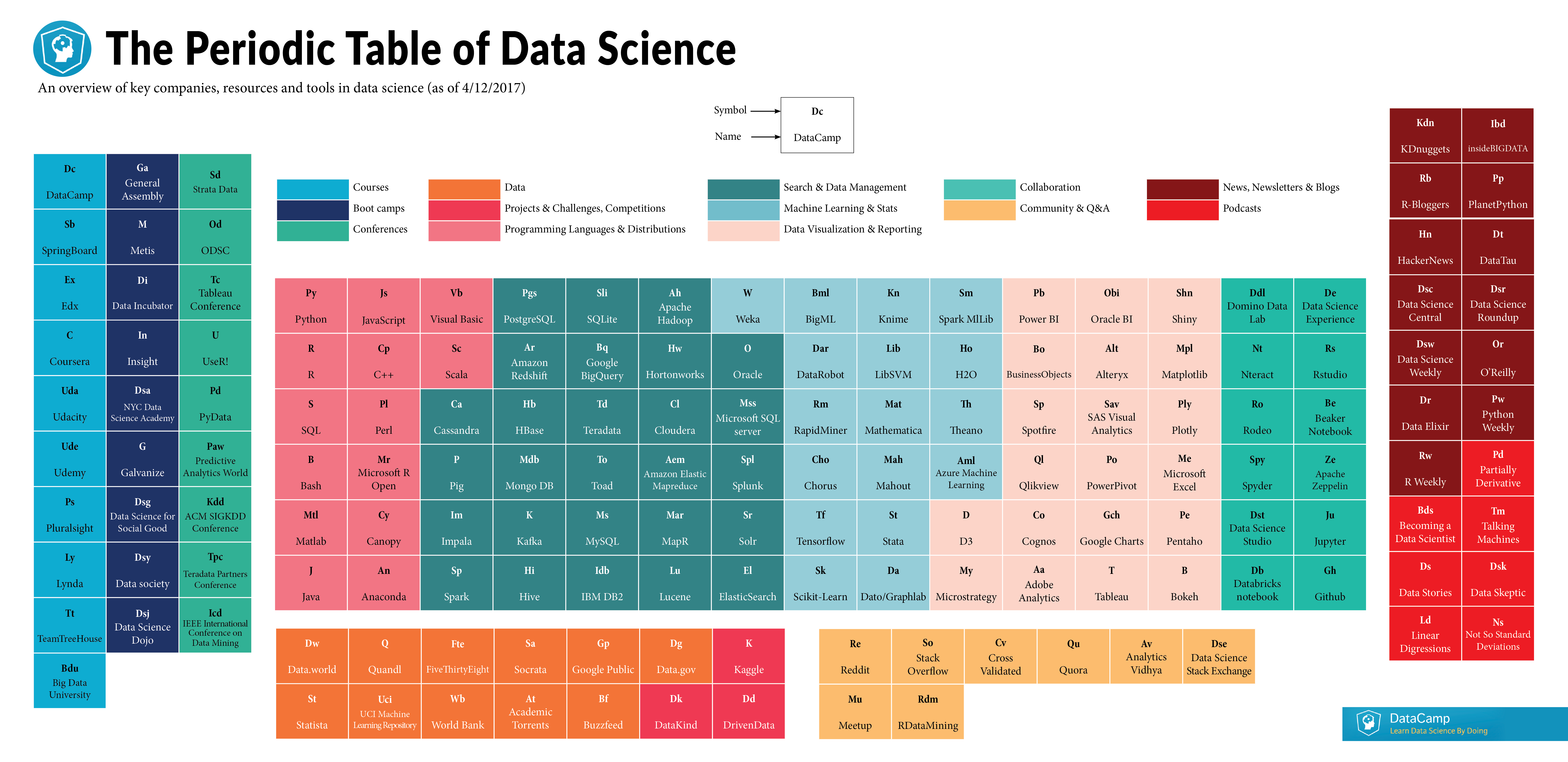 Data science periodic table 150 companies resources and tools data science periodic table 150 companies resources and tools defining the data science gamestrikefo Choice Image