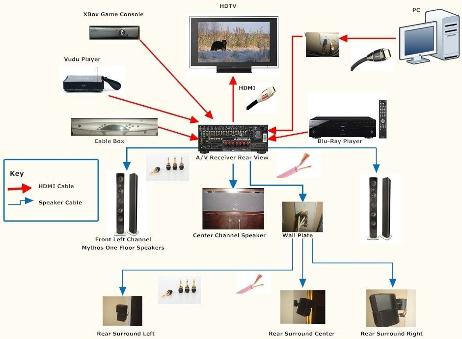 Home Theater Wiring Diagram - Wiring Diagram And Schematic ... | Home  theater wiring, Home theater setup, Home theater installationPinterest
