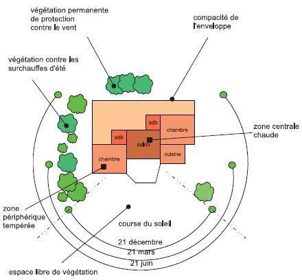 → comment choisir son terrain pour construire sa maison u2026 Pinteresu2026