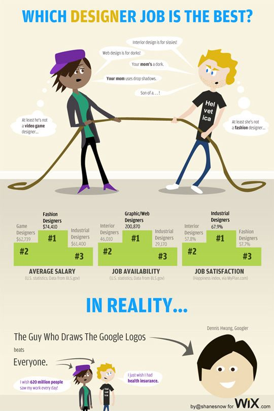 7 Interesting Infographics For Only Graphic Designers And Web Designers Design Jobs Infographic Web Design
