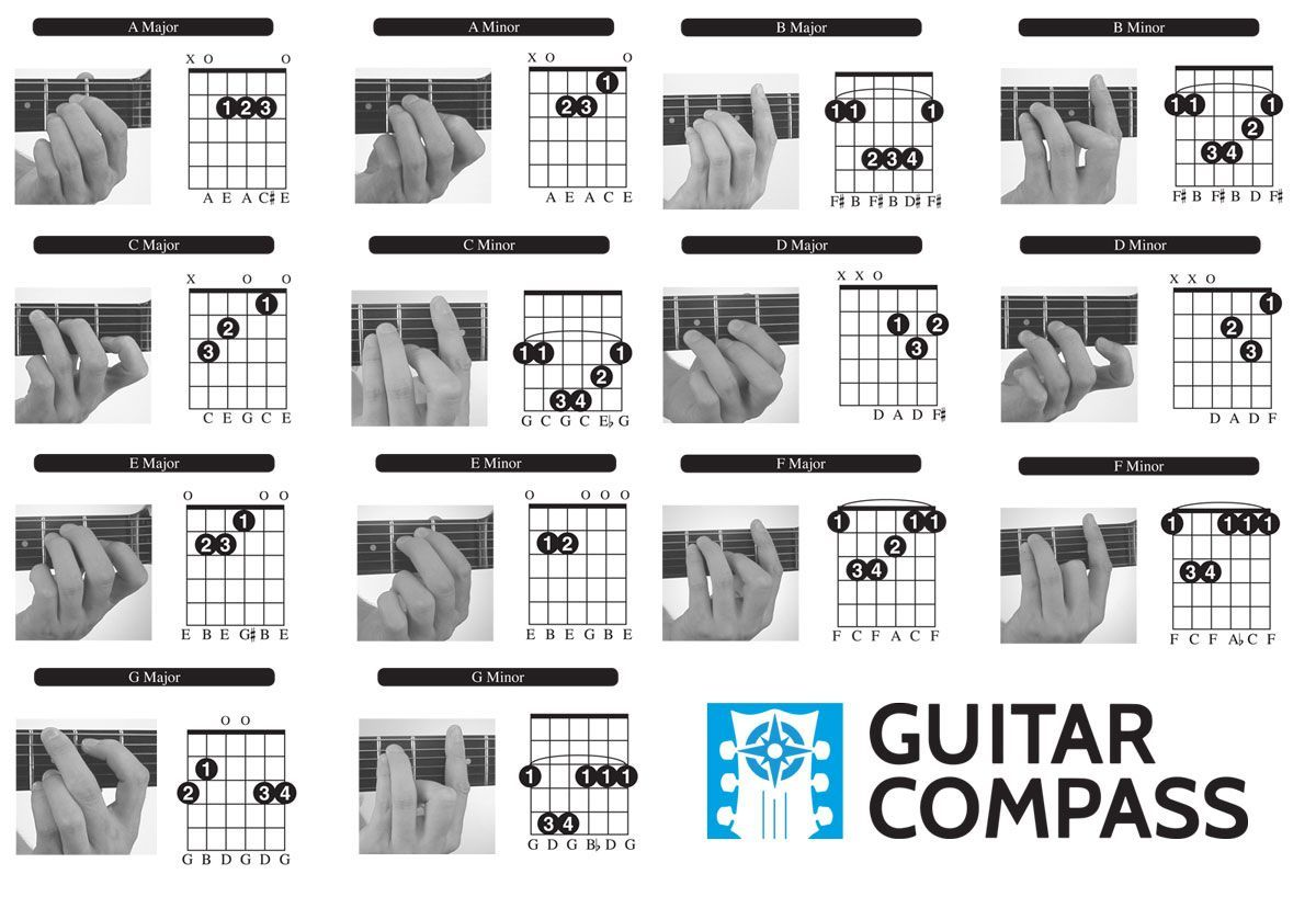 Beginner Guitar Chords Chrart Guitar Lessons For Beginners