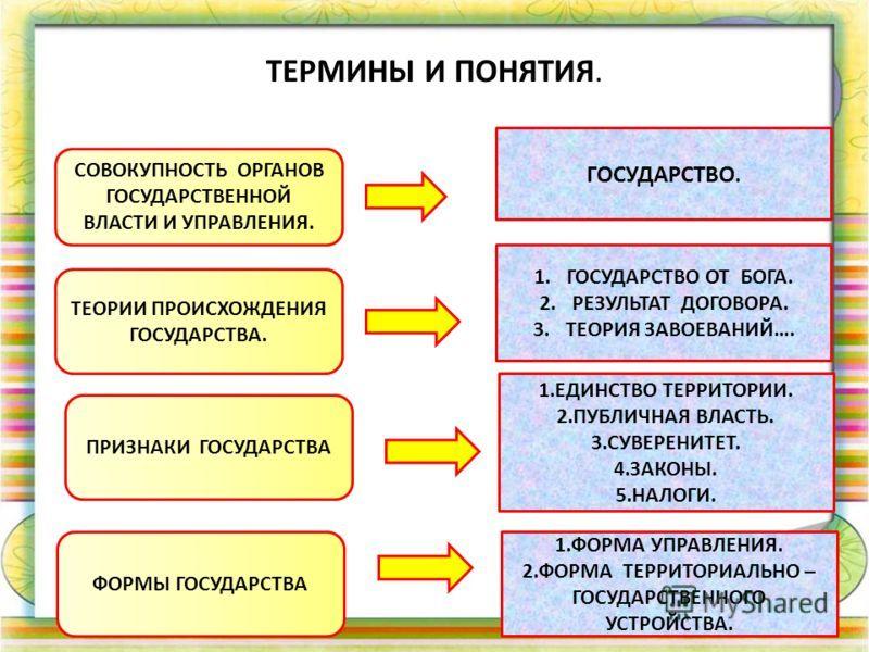 Термены по обществознанию за 8 класс
