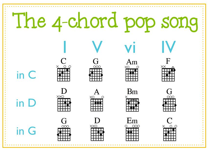 Free Guitar Chord Image Library Ukulele Ideas Pinterest Guitar