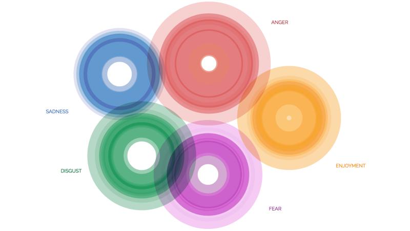 the ekmans atlas of emotions - 800×450