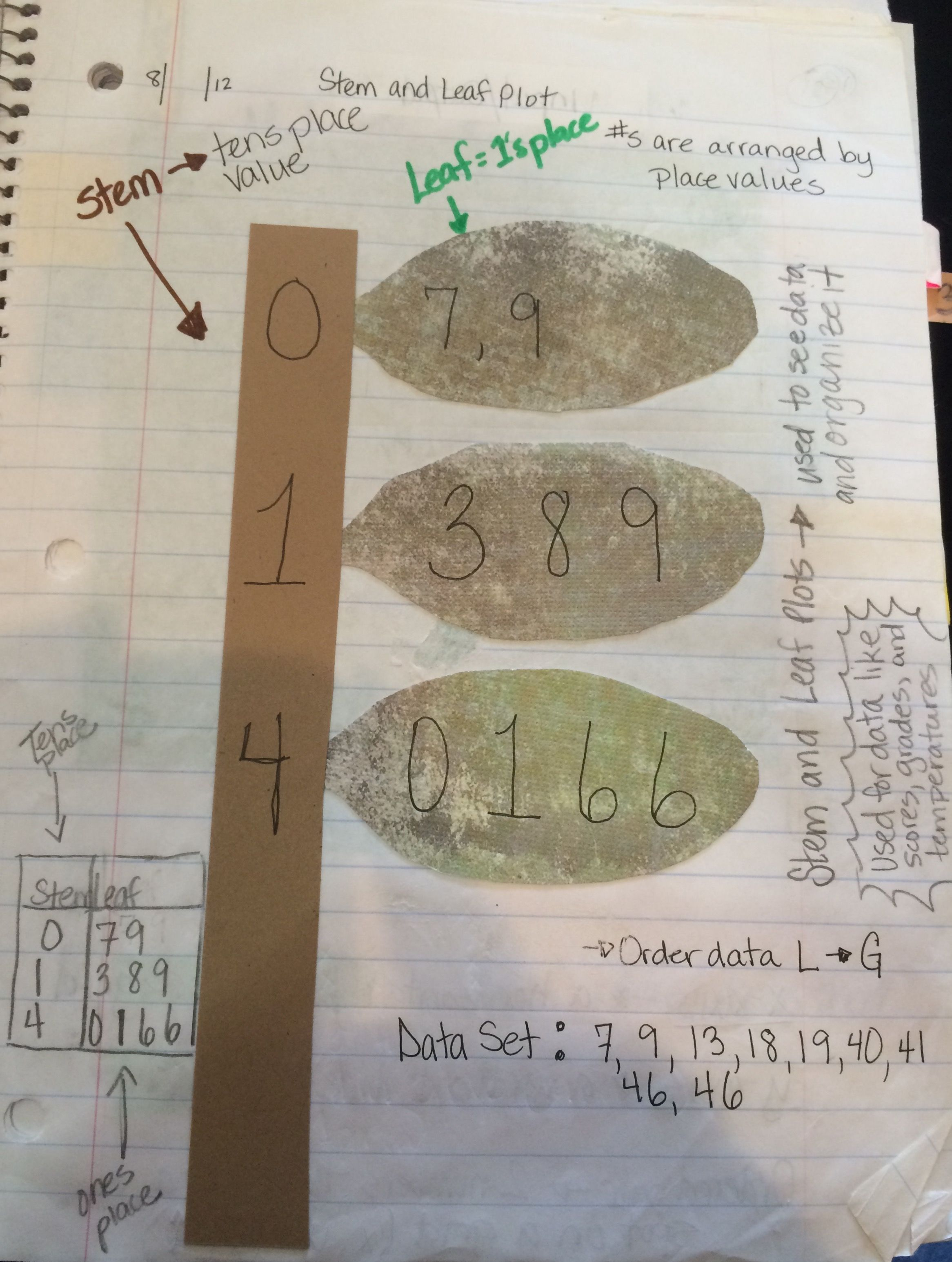 Stem And Leaf Plot For Interactive Notebooks