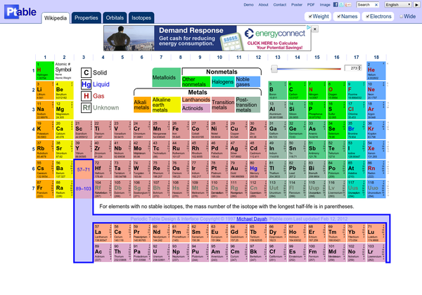 Dynamic Periodic Table Httpptable Via Url2pin