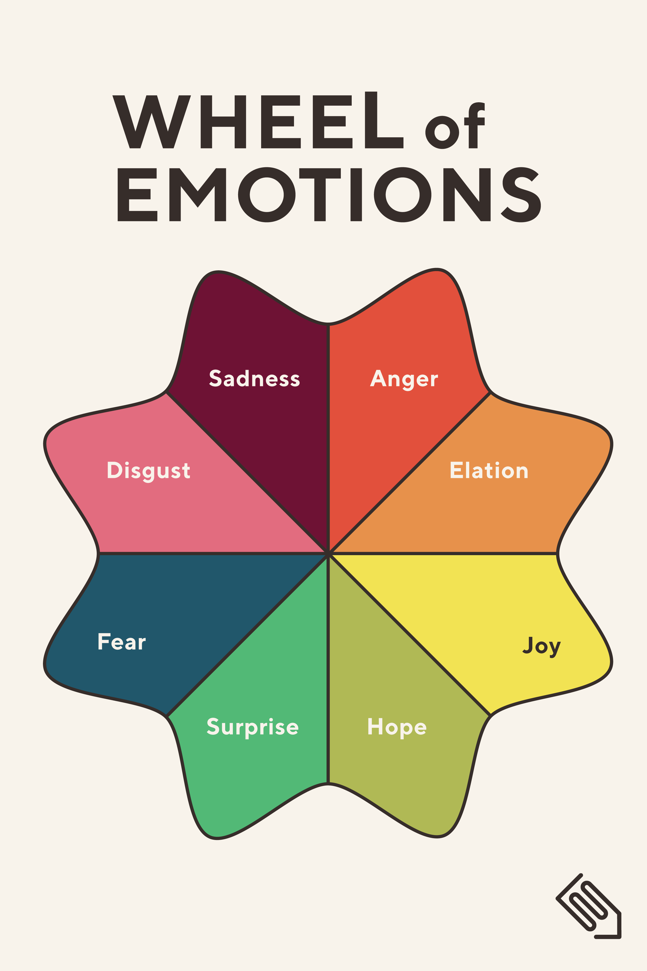 Having Kids Create Wheels Of Emotions Can Help Them Think