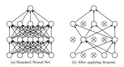 Top 20 Recent Research Papers on Machine Learning and Deep Learning