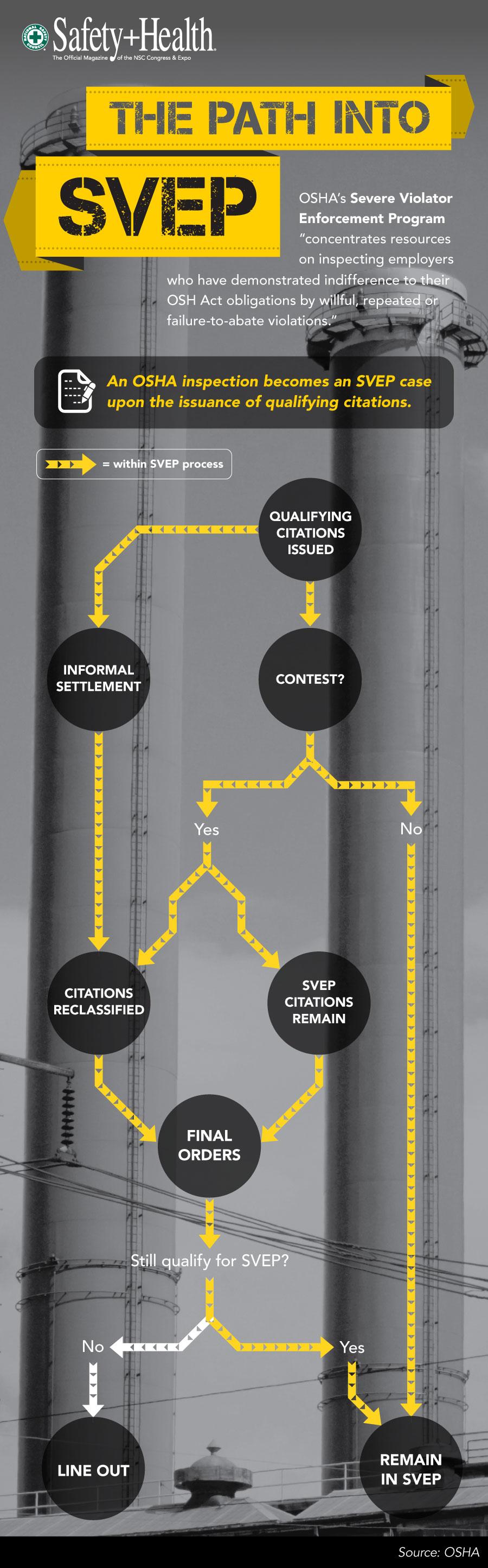 A look at OSHA's Severe Violator Enforcement Program