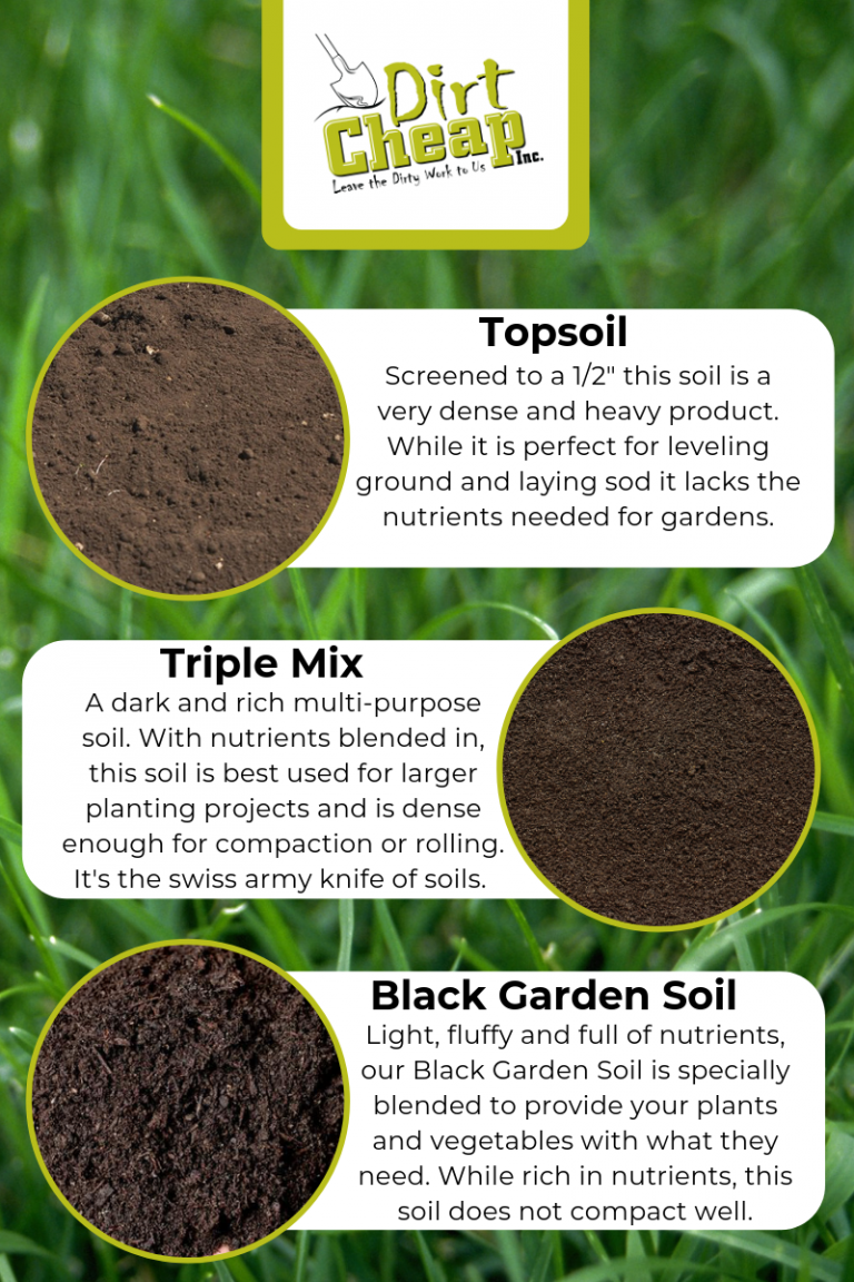 Topsoil, Triple Mix or Garden Soil in 2020 Top soil