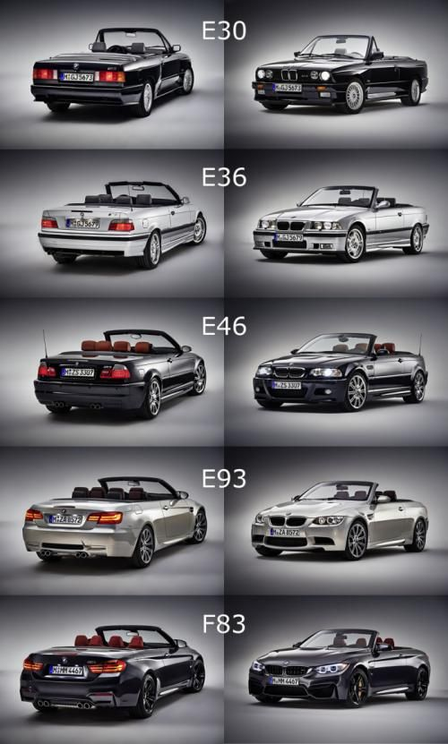 Al Generation Of The Bmw M3 M4 Cabriolet Bmw Bmw