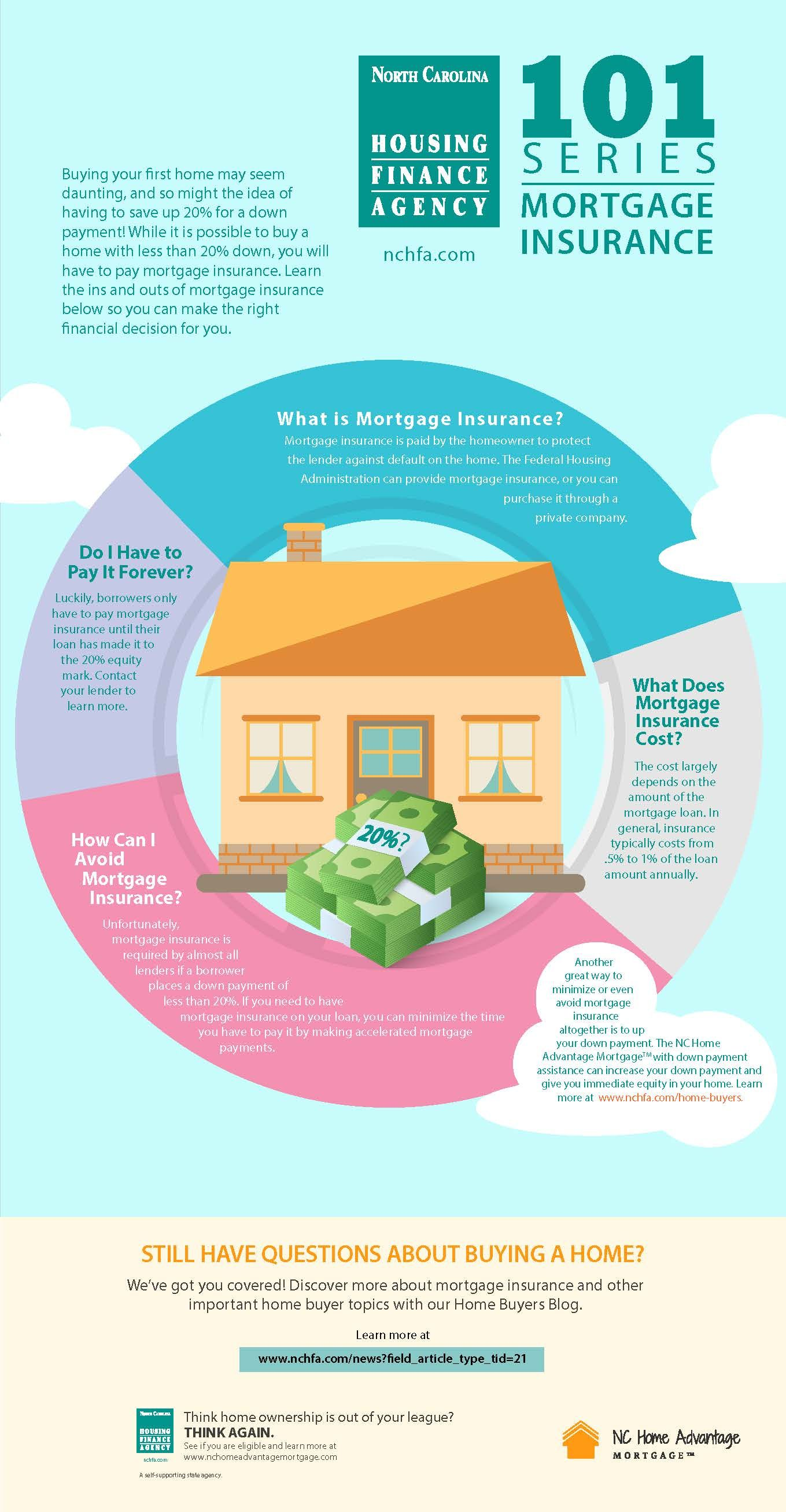 Mortgage Insurance 101 Financial Decisions Private Mortgage