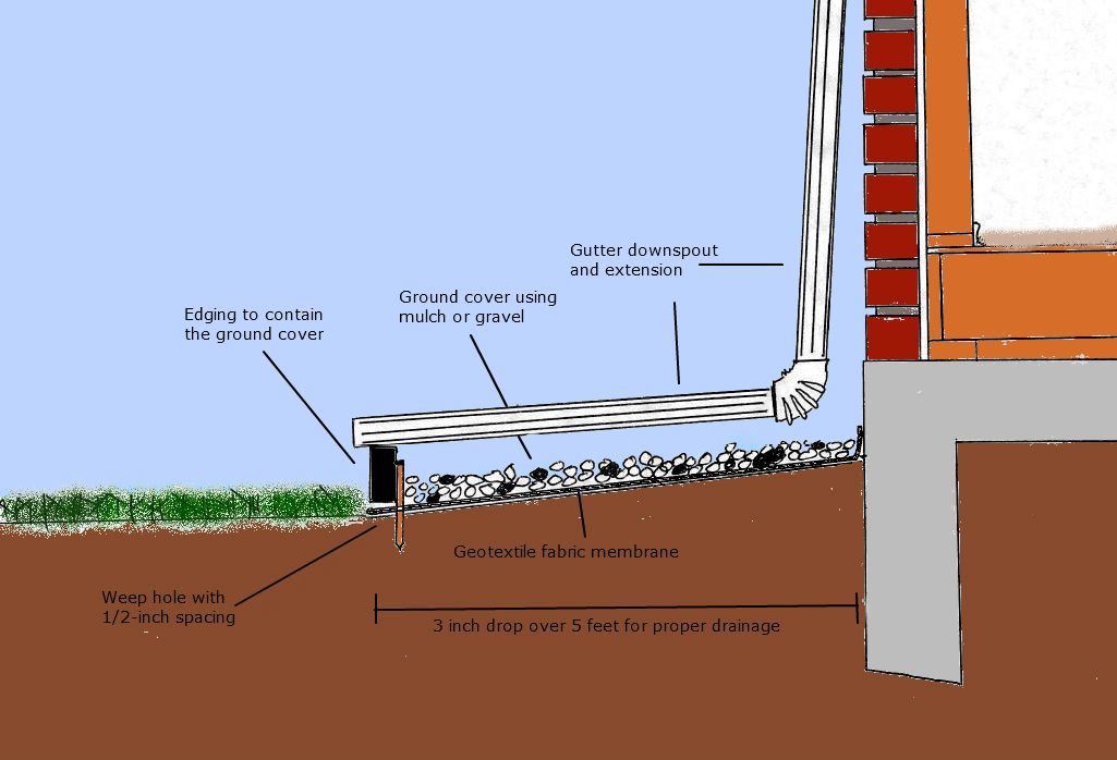Image Result For Slab Foundation Edge Landscape House Foundation Rain Garden Slab Foundation
