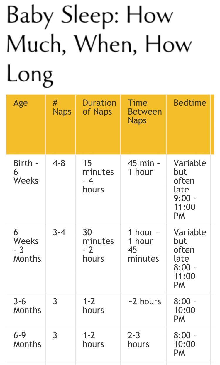 Baby Sleep Chart - Gallery Of Chart 2019