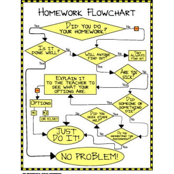 Homework Flowchart Mural Ideas Pinterest Flowchart, Homework - flowchart examples for kids
