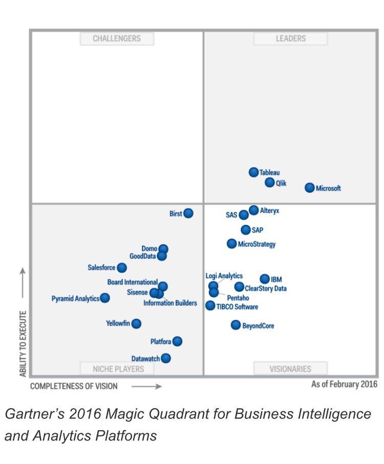Gartners 2016 magic quadrant for business intelligence and analytics platforms