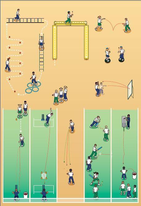 Cricket Drills Cricket Cricket Coaching Cricket Equipment