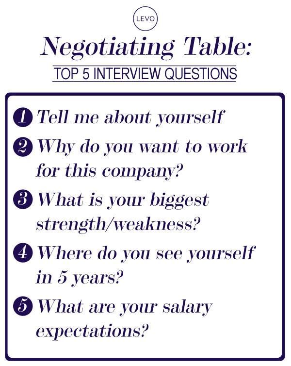Top 5 Interview Questions from @Levo League   Interview questions, Job interview tips, Job interview