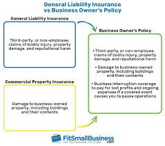 Commercial General Liability Insurance Is Business Insurance That