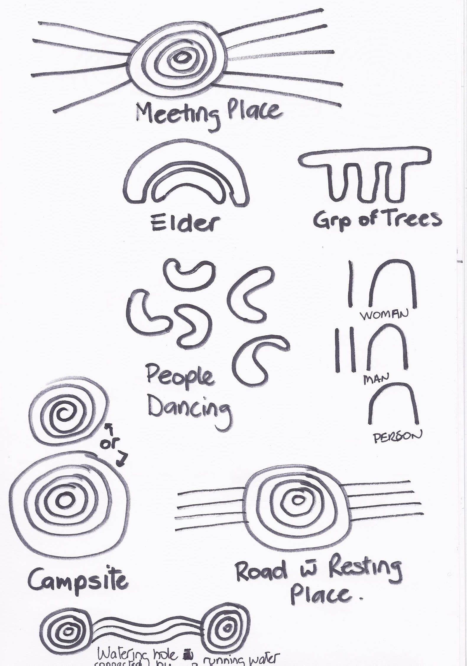 Aboriginal Desert People Symbols Edited