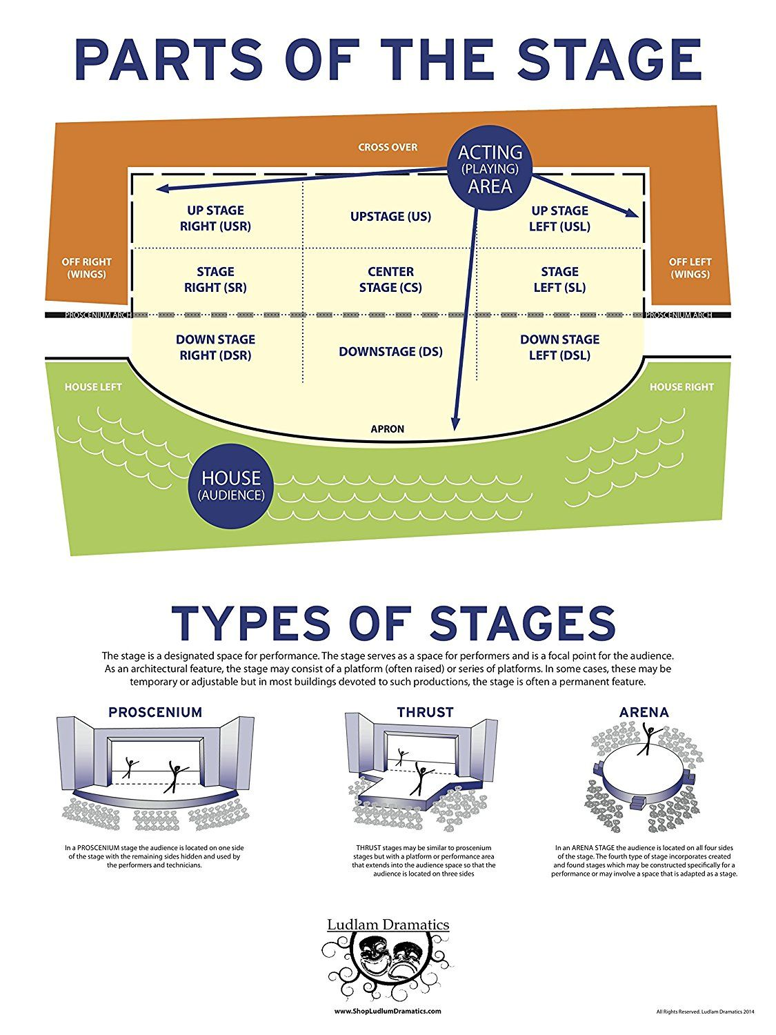 Amazon Technical Theatre Poster Set Educational