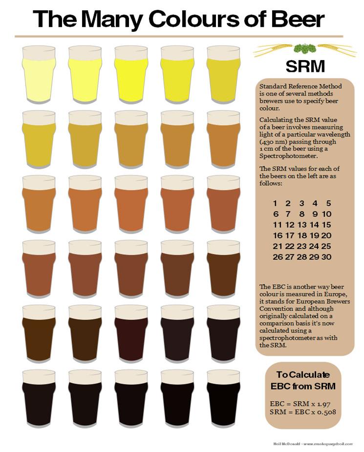 Homebrew Beer Color Srm Chart Grains Malts Beer Beer Brewing