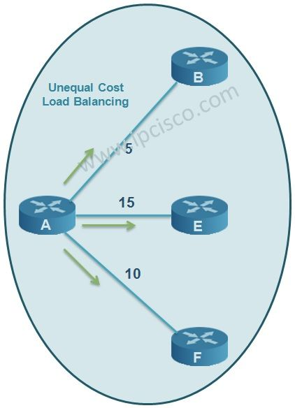 EIGRP Unequal Cost Load Balancing | Cisco in 2019 | Wireless