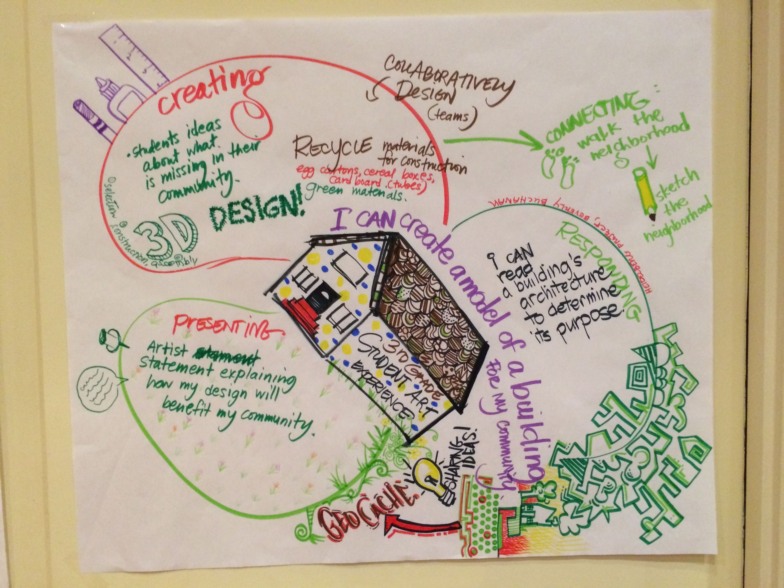 Sample Lesson Plan Template For The Naea Lesson Design Challenge