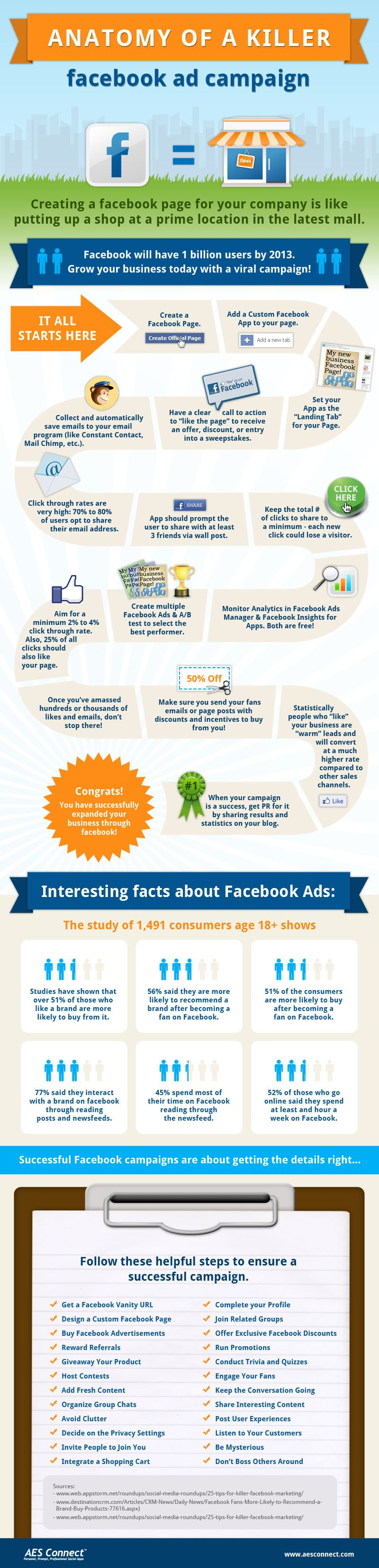 Anatomy of a Killer FaceBook Ad Campaign. #Infographic