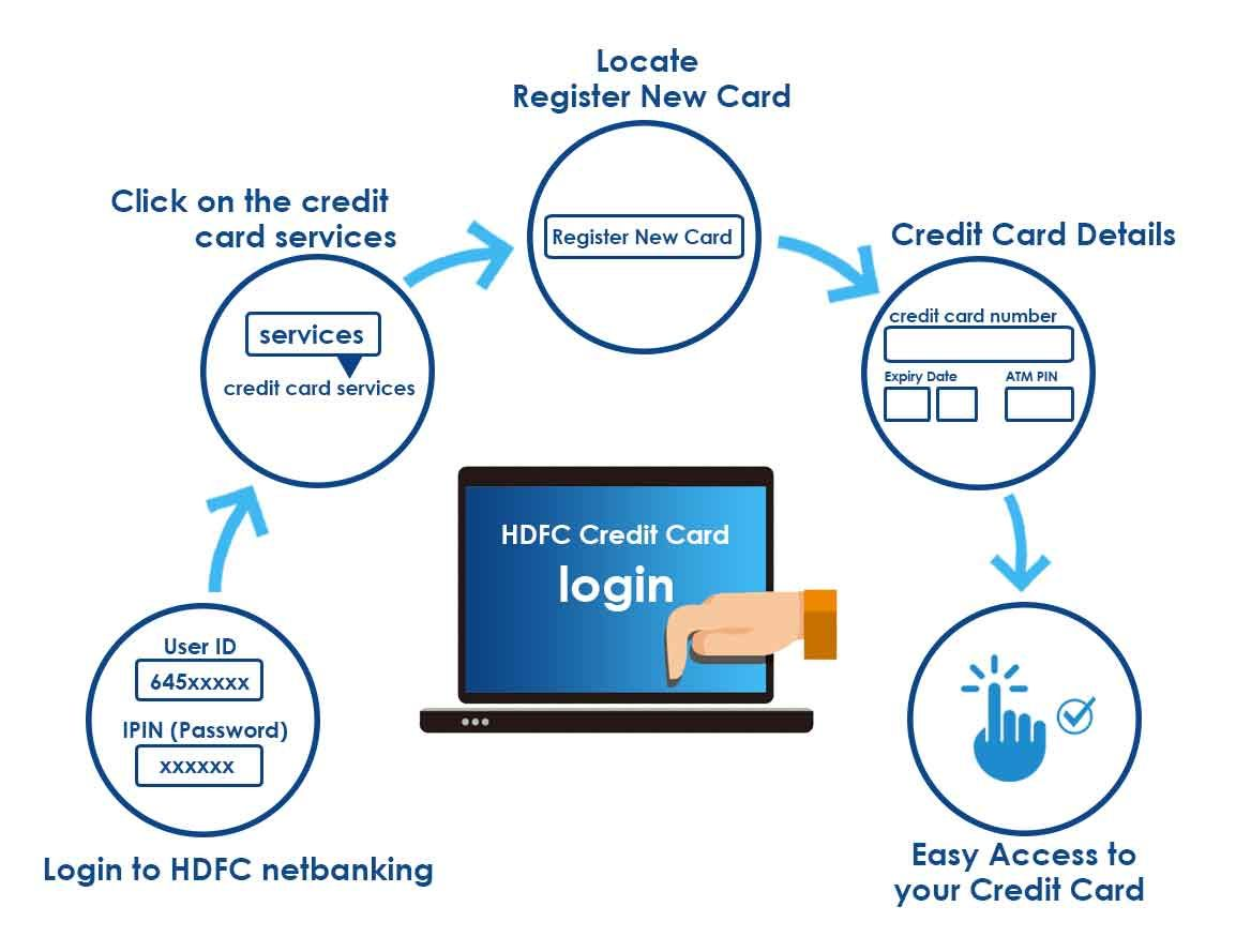 Login To Hdfc Netbanking And Access Your Hdfc Credit Card Account To View All Your Account Informatio Credit Card Services Credit Card Transactions Credit Card