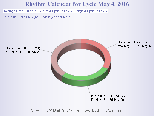 Rhythm method chart calendar method pinterest rhythm method