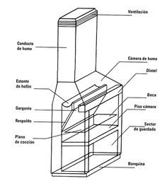 Arquitectura fichas t cnicas como construir una parrilla - Como construir una parrilla ...